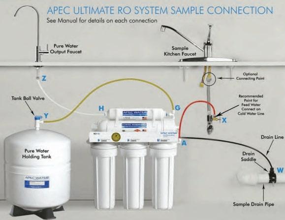 APEC Ultimate Installation Flow