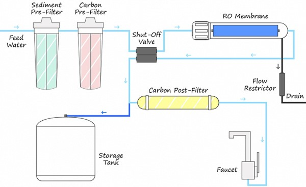 How Does Reverse Osmosis System Works