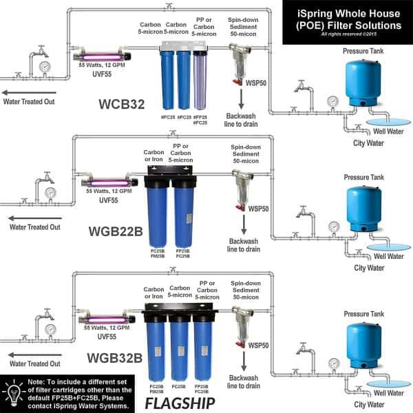 iSpring Whole House Water Filter Installation Diagram