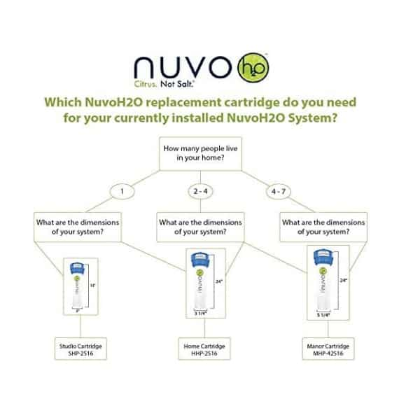 An illustration of the NuVo H2O Systems types
